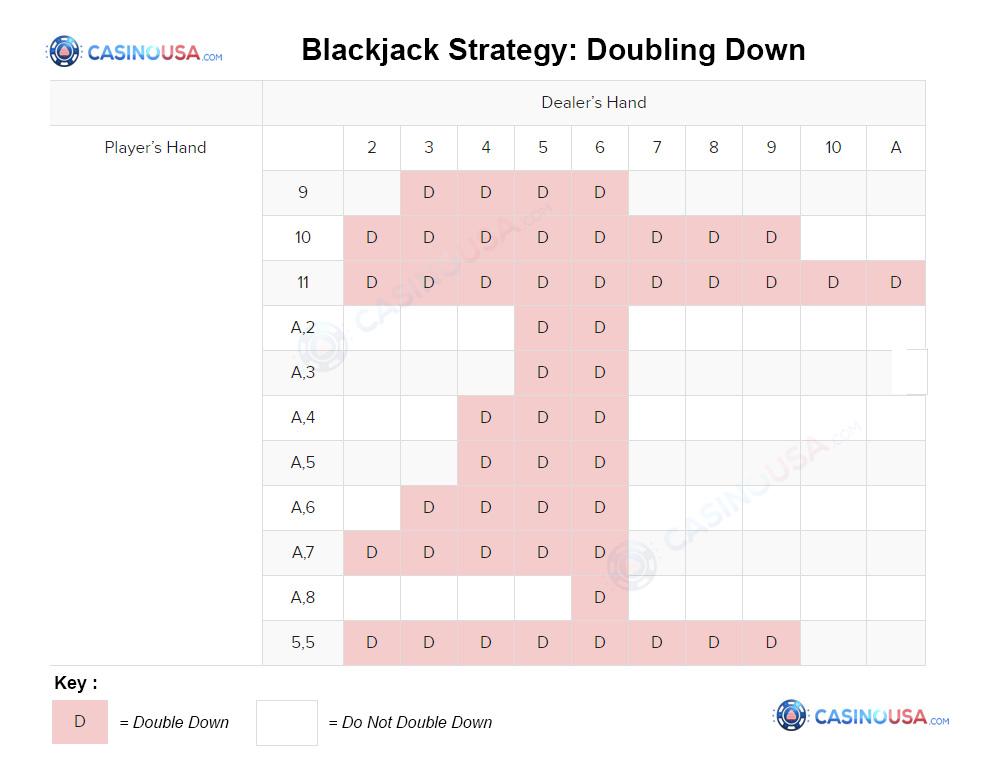 Blackjack Strategy: Doubling Down