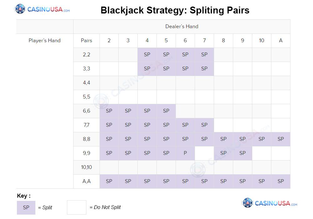 Blackjack Strategy: Splitting Pairs
